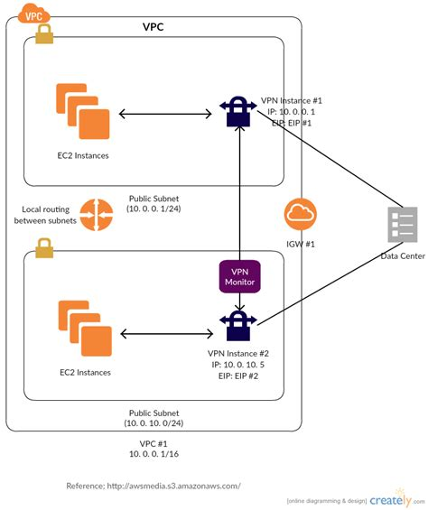 low level network diagram aws templates exles to quickly design architecture