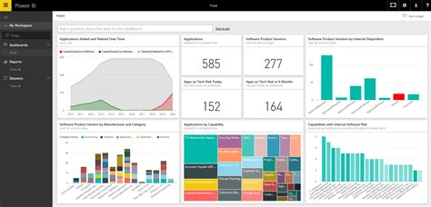 Microsoft Power Bi explore your troux data in power bi microsoft power