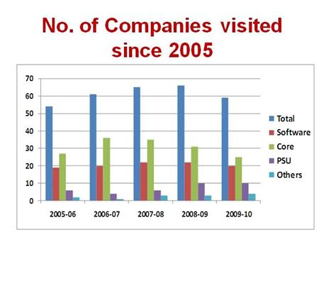 Companies In Bhopal For Mba by All Nit Placements Manit Bhopal Placement 2010 11