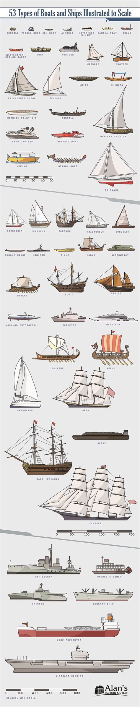 type of boat or ship 53 types of boats and ships illustrated to scale