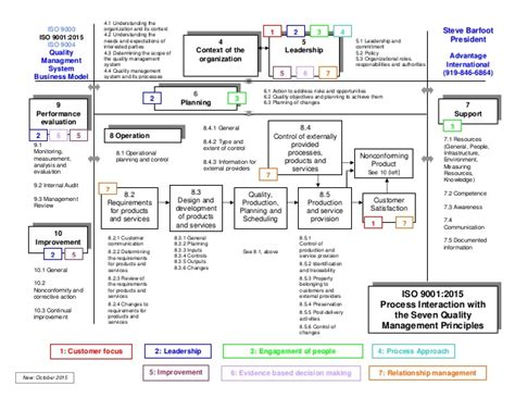 Ai025 Iso 9001 2015 Checklist Iso 9001 2015 Design And Development Templates