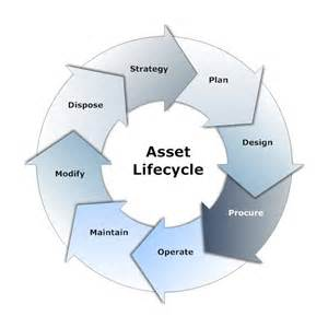 equip supports asset life cycle management
