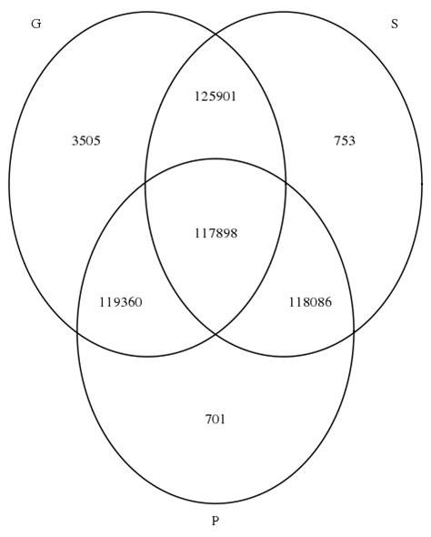 null set venn diagram create venn diagram using existing counts in r stack