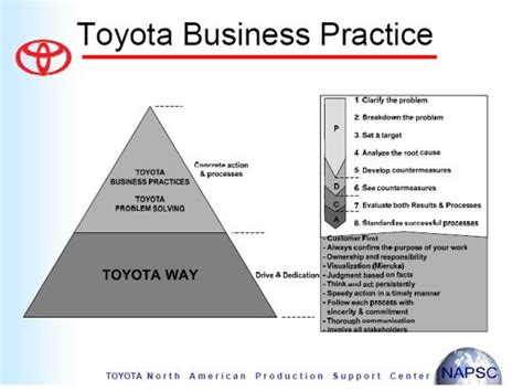 Management Of Toyota Company 110 Best Continual Process Improvement Images On