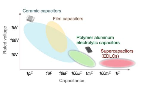 murata supercapacitor supercapacitor edlc basics part 1 what is a supercapacitor edlc murata manufacturing