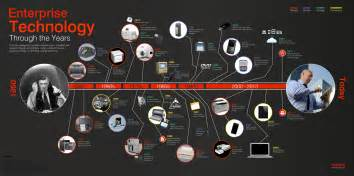 Timeline of enterprise technology infographic the story of