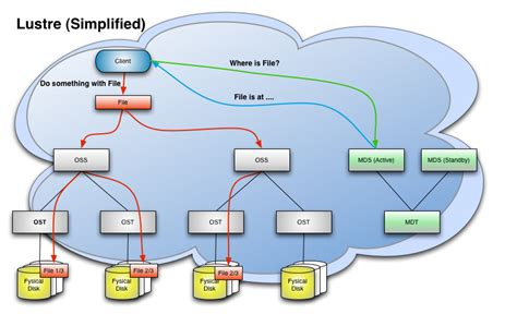 Lustre File System by Lustre And The Risk Of Serious Data Loss