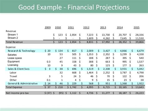 17 3 year financial projection template raise capital
