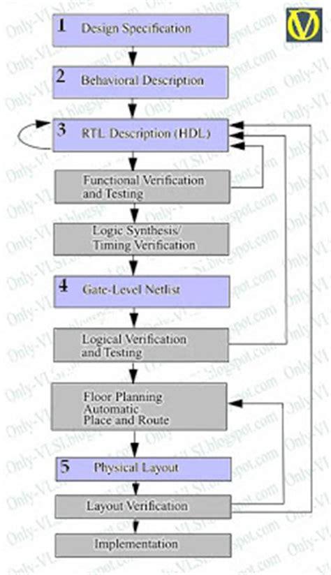 vlsi layout guidelines the vlsi design flow