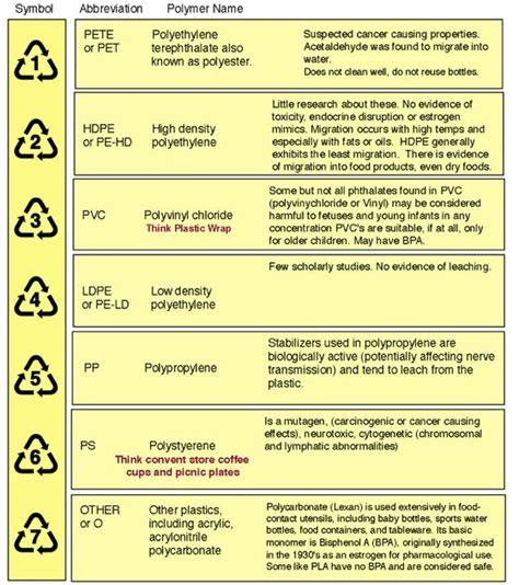 Pet Can Packaging Food Grade 84x300 1 safe plastics a chart of safe plastics health risks and