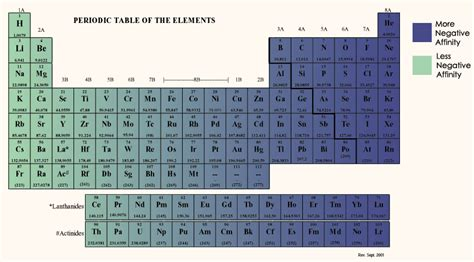 Electron Affinity Periodic Table by New Periodic Table Highest Electron Affinity Periodic