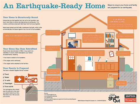 earthquake plan for home pacific county residents report feeling minor earthquake northwest of warrenton oregon