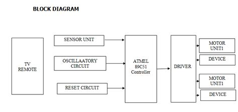 year projects microcontroller based wireless