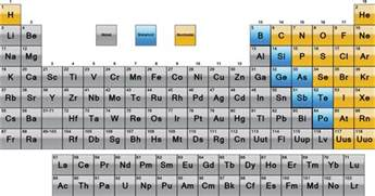 Metals Nonmetals Periodic Table periodic table metals nonmetals and metalloids science notes and projects