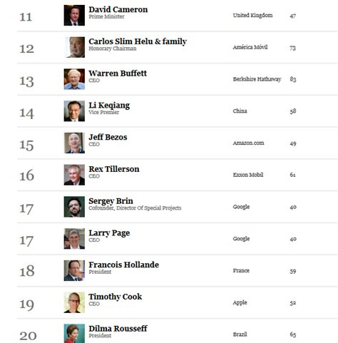 buzzcanada forbes world s most powerful
