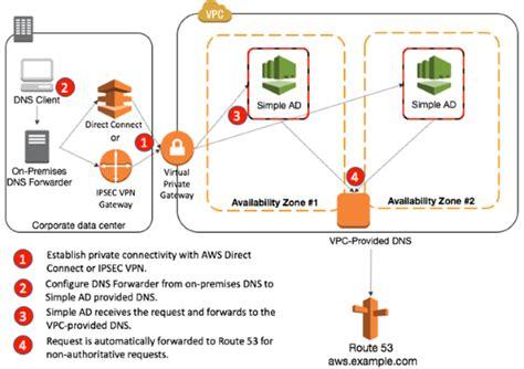 domain  system create  internal dns  aws
