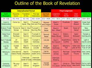 events of revelation timeline chart quotes