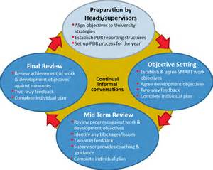 performance management process template planning development review pdr human resources