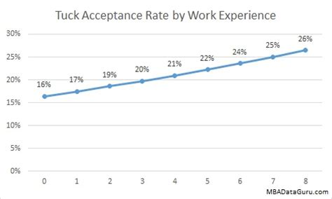 Mba Years Of Work Experience by Tuck Acceptance Rate Analysis Mba Data Guru