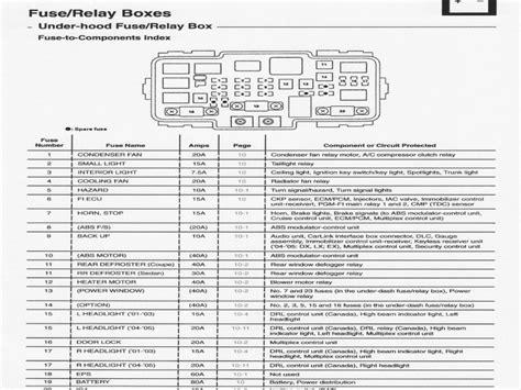 honda civic 1997 lx fuse box 28 wiring diagram images