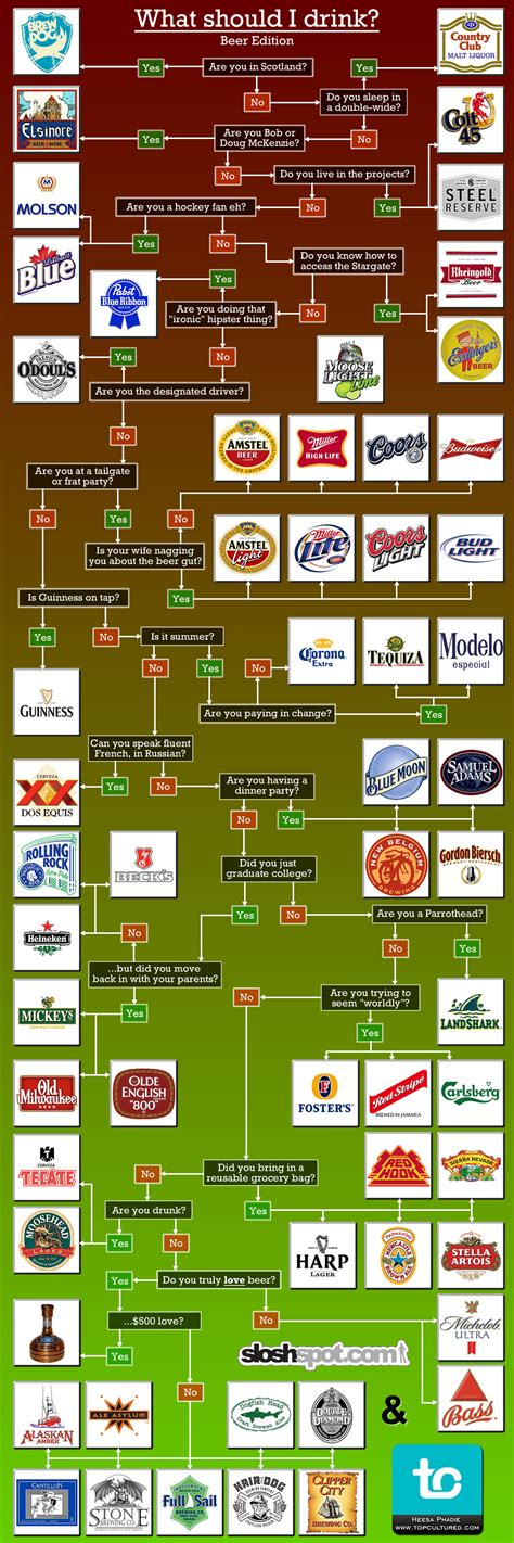 what cocktail should i drink quiz beer flowchart what beer should you drink