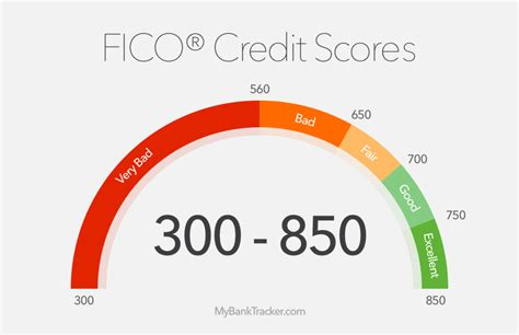 buying a house with low credit score what to do if credit score is not good for a mortgage
