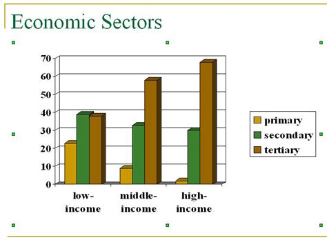 file sectors of us economy as percent of gdp 1947 2009 png gdp in primary secondary and tertiary sectors share the