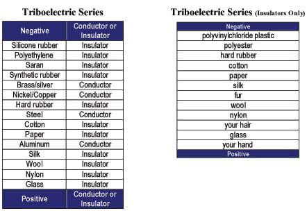 list of electrical conductors charge it activity www teachengineering org