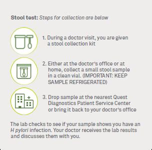 quest diagnostics should i be tested
