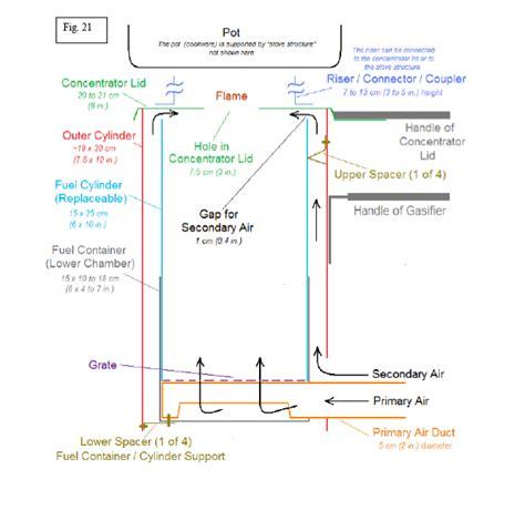 Rectangular Home Plans burning smoke gasification thinking global acting local