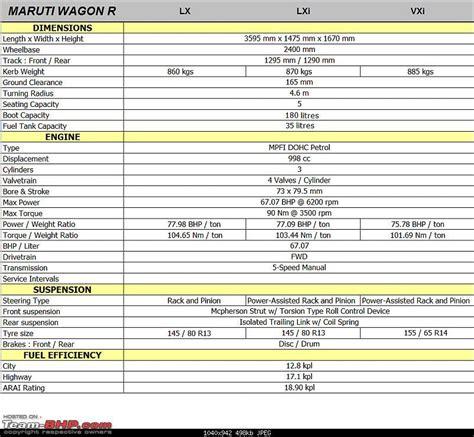 Maruti Suzuki Price List Maruti Wagon R Technical Specifications Feature List