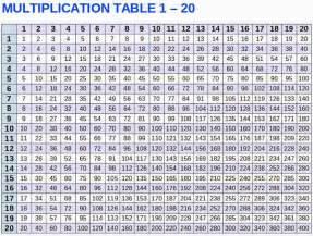 20 x 20 multiplication chart printable car interior design