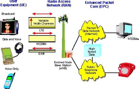 mobile network type umts umts term evolution umts lte definition and diagram