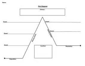 Plot Diagram Template by Plot Diagram Book Club For Kid Plot