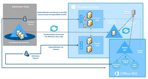 o365 adfs diagram o365 free engine image for user manual