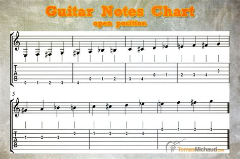learn guitar notes pdf guitar notes best method and free guitar notes chart