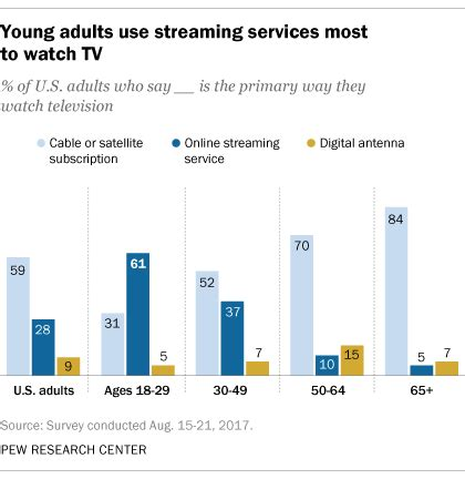 internet tv online streaming services comparison 61 of young adults in u s watch mainly streaming tv