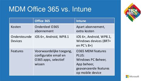 Office 365 Mdm Mobile Device Management In Office 365 Techdays 2015