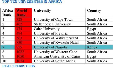 Mba Schools In South Africa Ranking by Of Nairobi Ranks 7th In Africa Real Trends