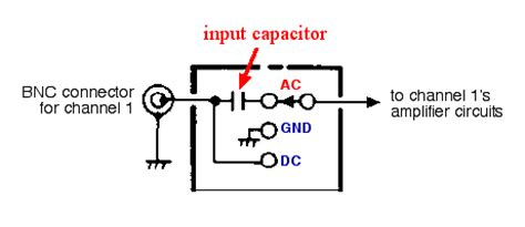 difference between capacitor in ac and dc bio 301 lab 2