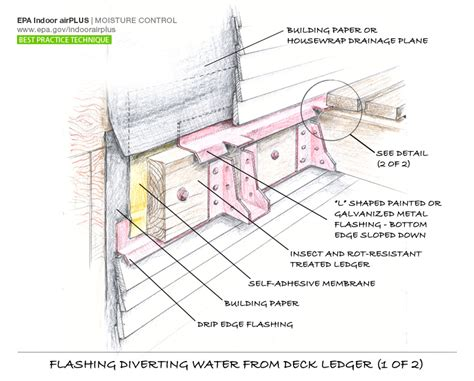 Covered Front Porch Plans by Waterproofing Does A Deck Band Board Go Over Or Replace
