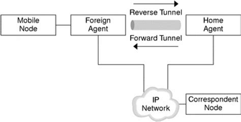mobile ip mobile ip with tunneling mobile ip administration