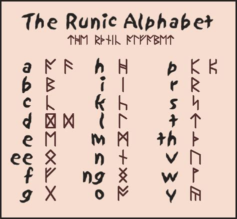 the viking runes a ancient alphabet for communication runic alphabet