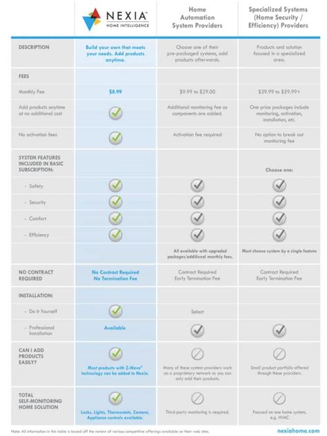 home automation system comparison chart schlage
