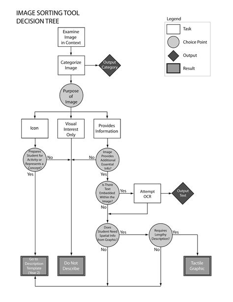 decision tree diagrams decision tree diagram center