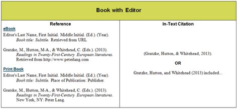 apa reference book editors essays on children s day