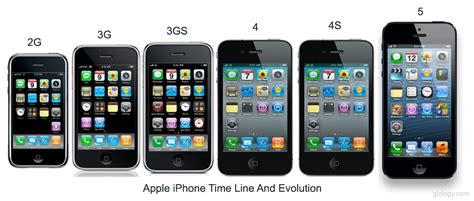 iphone versions a rundown of the different versions of iphones firefold