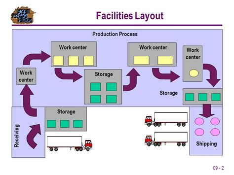 product layout process lesson 09 facilities layout ppt video online download