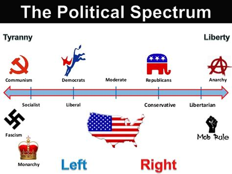 political spectrum diagram political spectrum pondering principles