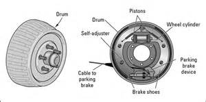 What Does Check Brake System How To Check Drum Brakes Dummies